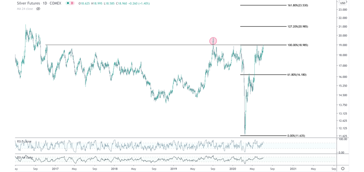 Silver Setting Up for Third Push to $18.90