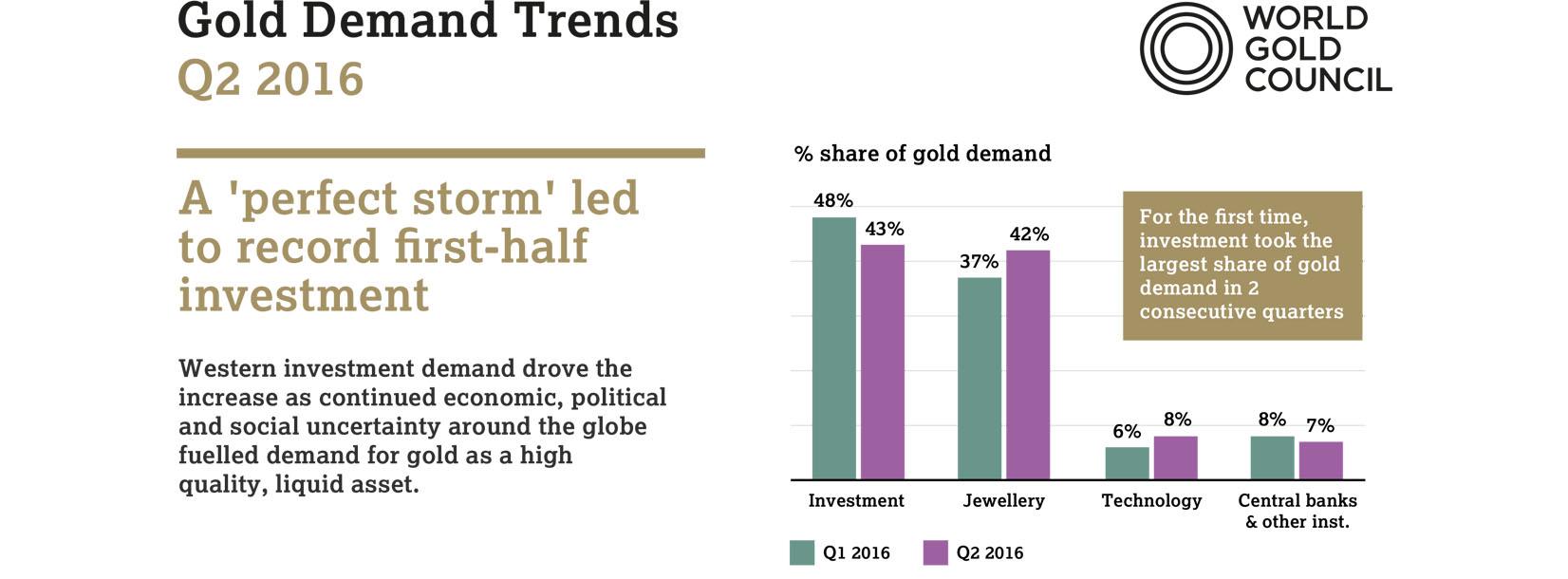 WORLD GOLD COUNCIL GOLD DEMAND TRENDS: 2Q 2016