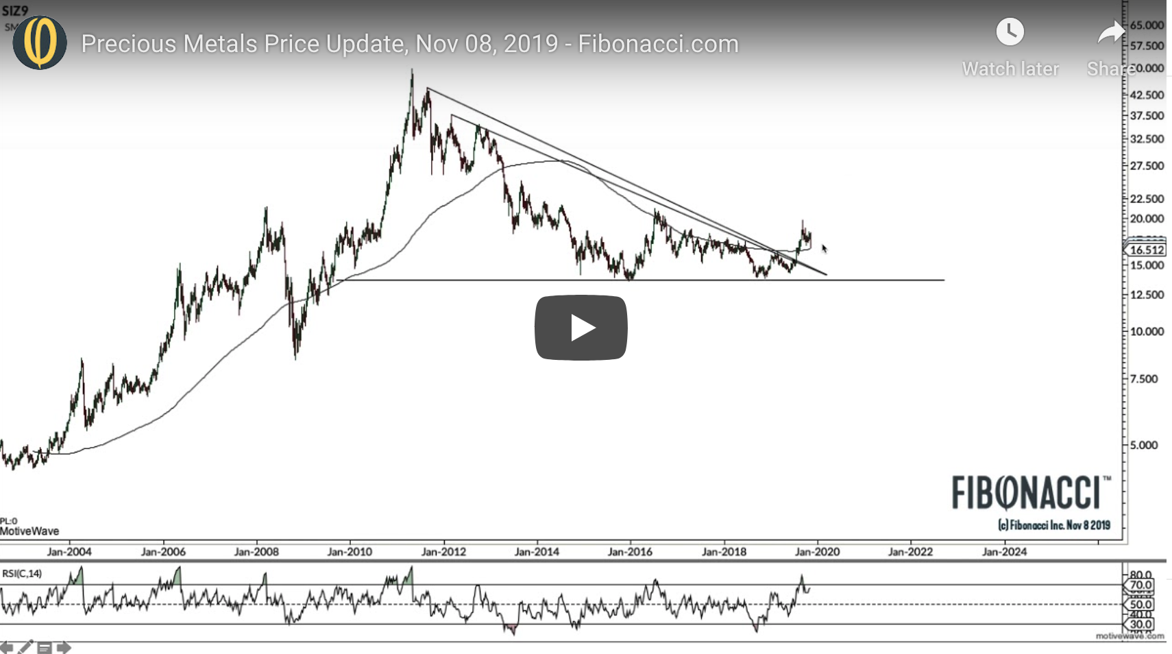 [VIDEO] Precious Metals Price Update, Nov 08, 2019