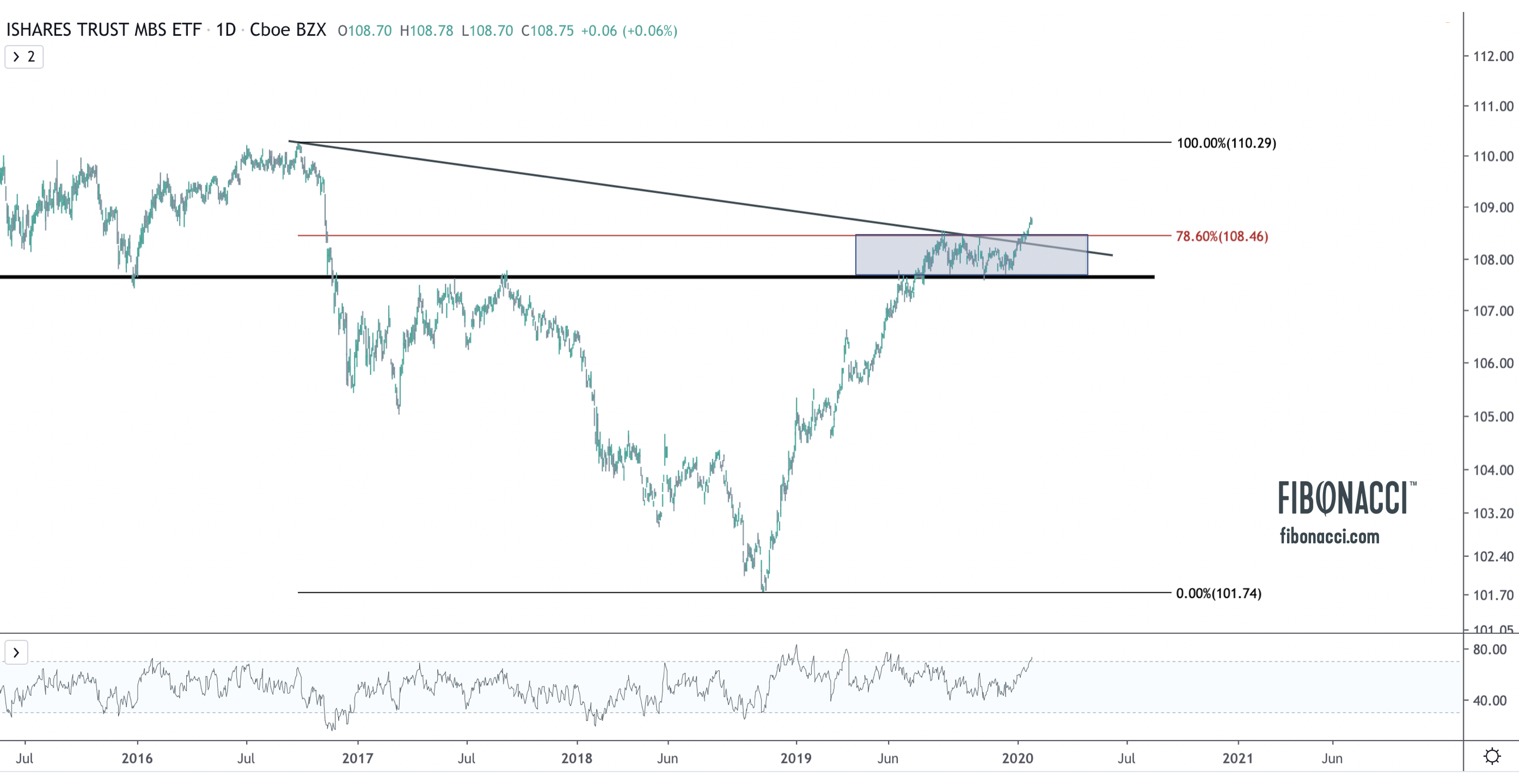 [VIDEO] US Housing Looking Very Bullish? – Jan 30th, 2020