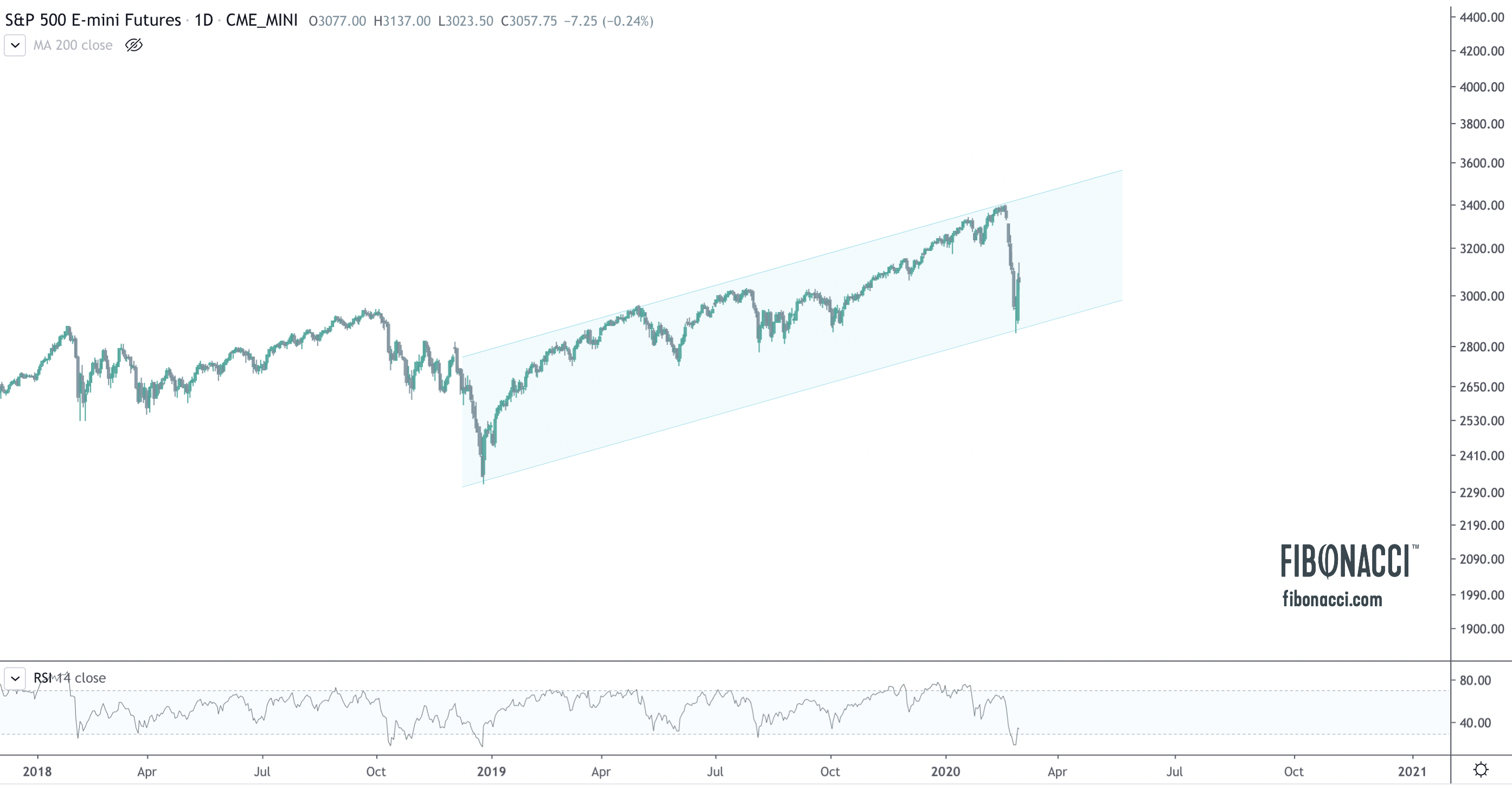 Market Crash of 2020: Where Do We Go From Here?