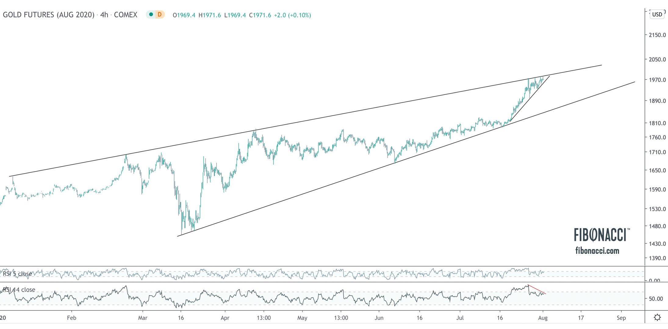 Gold, Silver, USD: Where to Next?