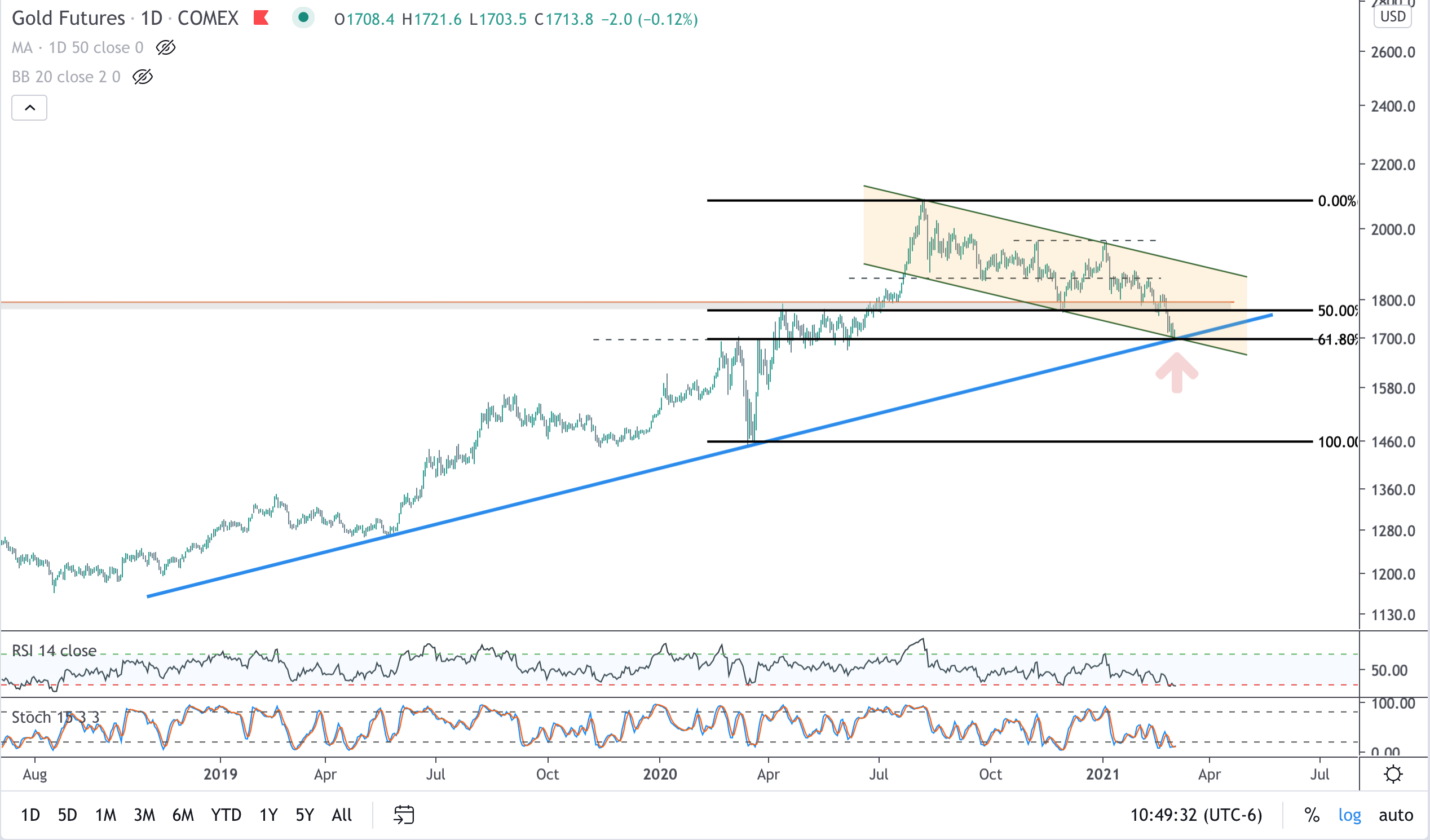 Gold Hitting Multiple Support Levels