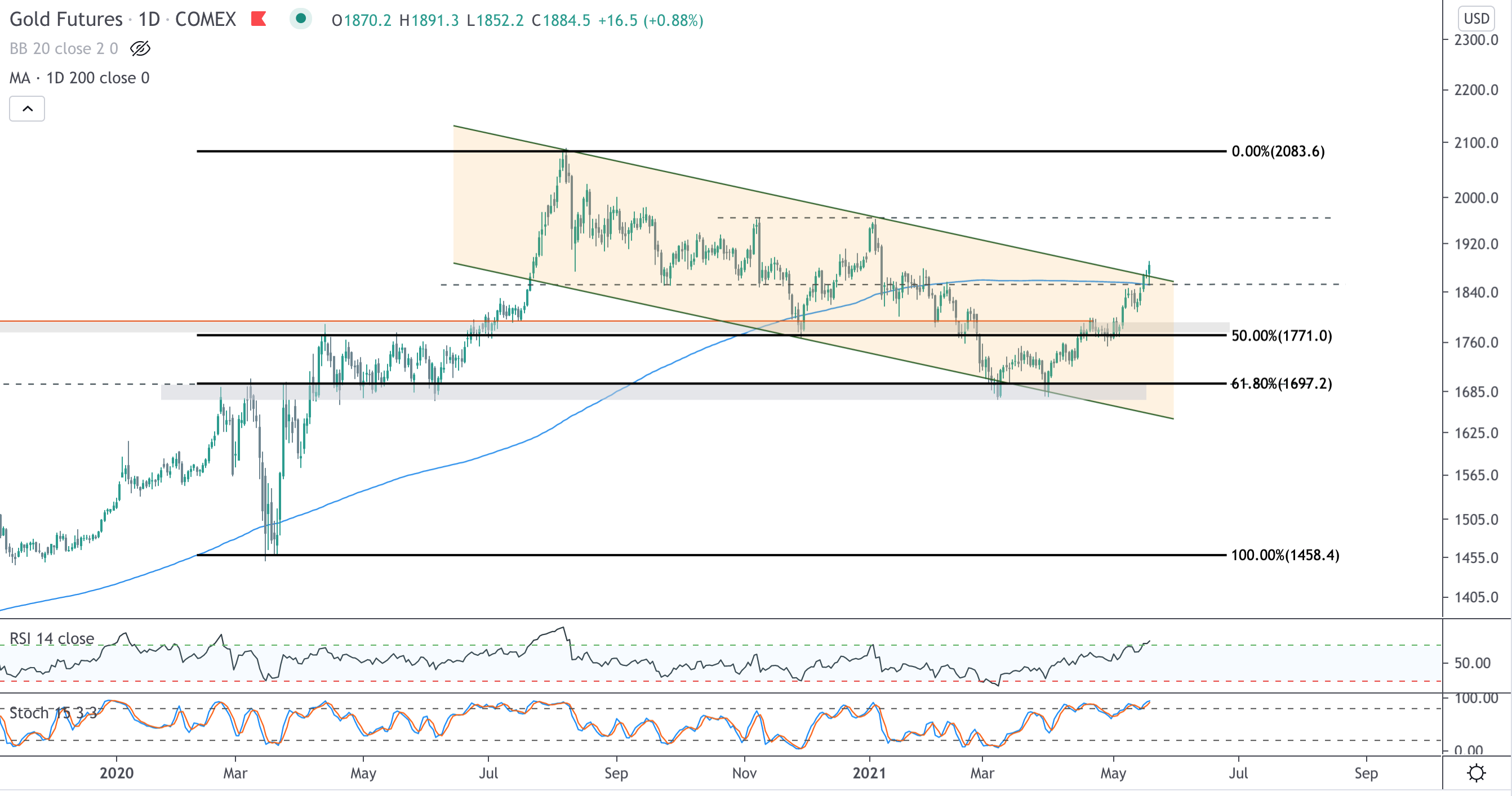 Gold Breaking out?